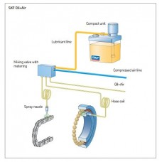 SKF Oil and Air Lubrication Systems